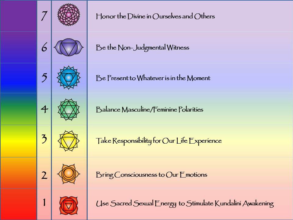 Core-Values----Chakras
